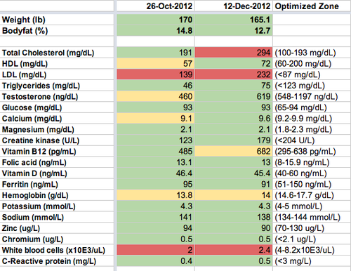 Bulletproof Diet results 30 days