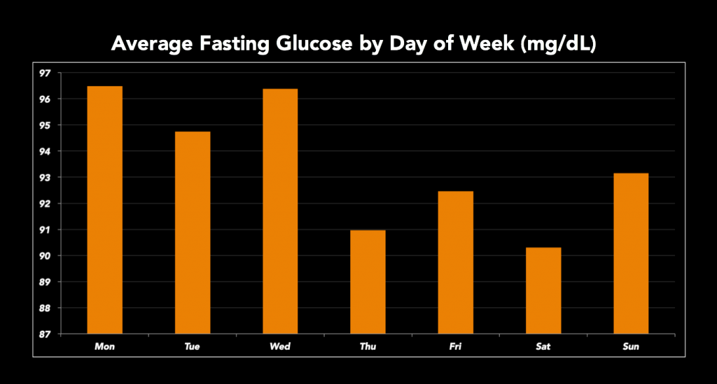 Fasting Glucose By Day of Week