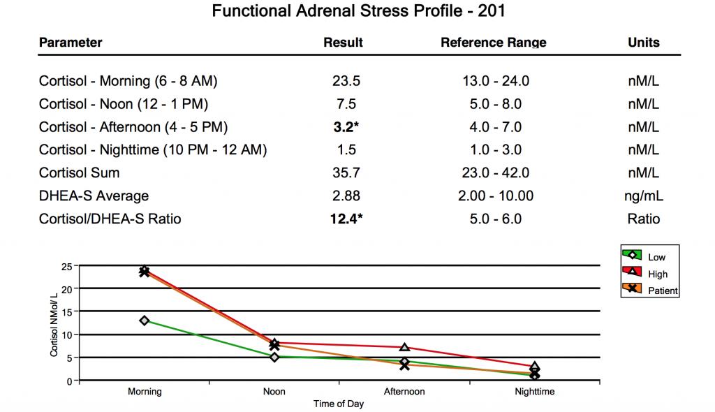 Bulletproof Diet Adrenal Profile