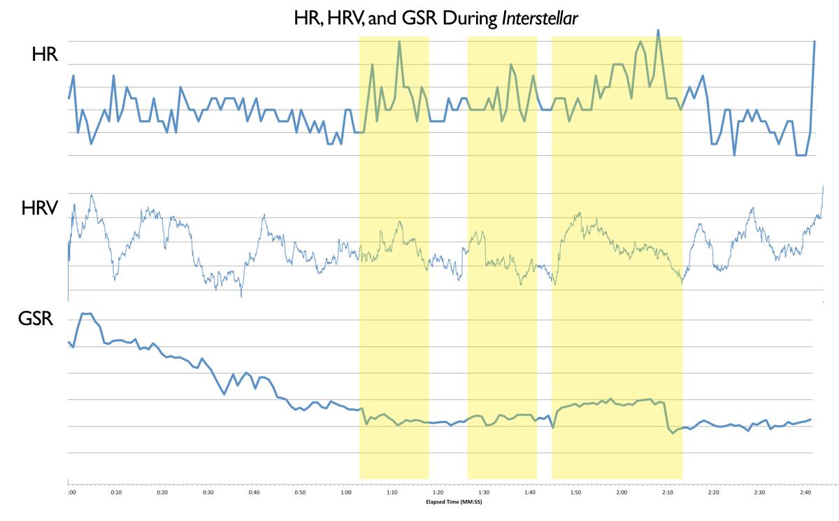 """HR, HRV, GSR/galvanic skin response during """"Interstellar"""""""