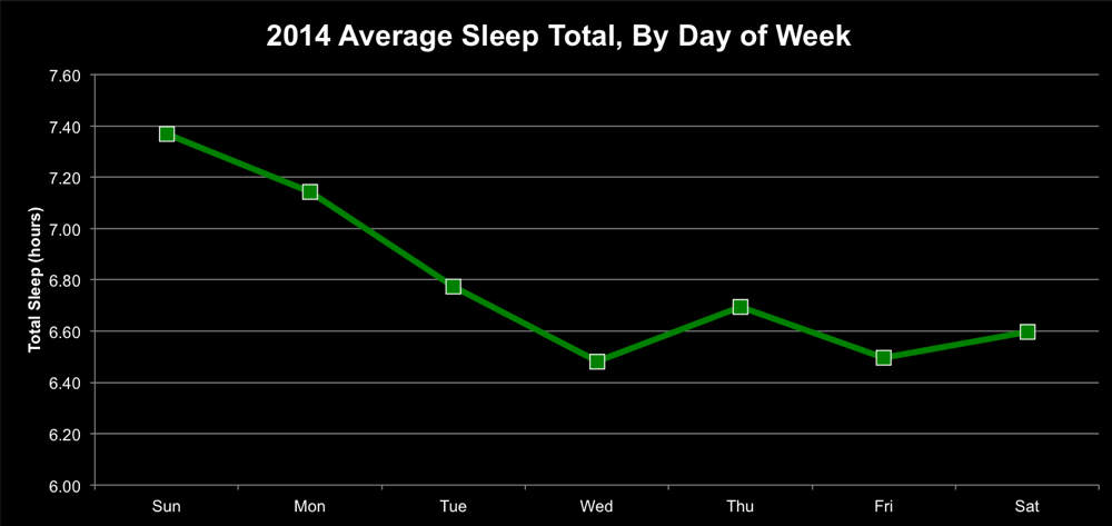 Average Sleep by Day of Week