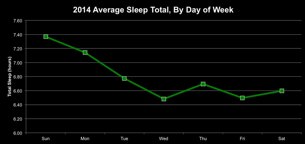 Average Sleep by Day of Week